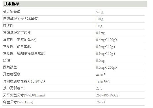 梅特勒-托利多XP精密天平XP504DR  品牌: 产品类别:电子天平 厂家名称:梅特勒-托利多 仪器名称:梅特勒-托利多XP精密天平XP504DR 仪器型号:XP504DR 产品价格:62900元 产品编号:10041204 产品简述: 可读性:0.1mg/1mg,最大称量值:101g/520g 技术参数介绍: